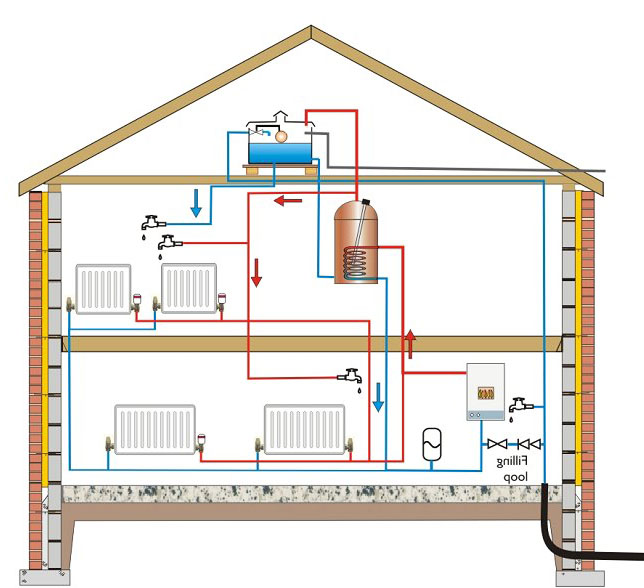 central heating Central heat furnaces the majority of north american households depend on a central furnace to provide heat a furnace works by blowing heated air through ducts that deliver the warm air to rooms throughout the house via air registers or grills.